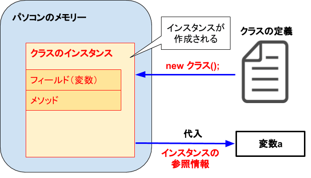 [C#]インスタンスの作成