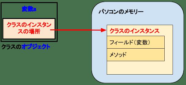 [C#]クラスのオブジェクト