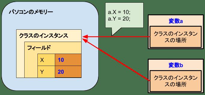 [C#]インスタンスの参照先(同じ場合)2