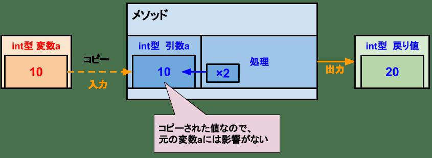 [C# メソッド]値型の引数の値渡し