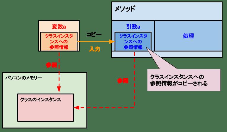 [C# メソッド]参照型の値渡し-コピーの値
