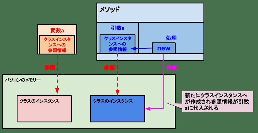[C# メソッド]参照型の値渡し-インスタンスの作成