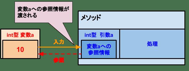 [C# メソッド]値型の参照渡し-引数の値