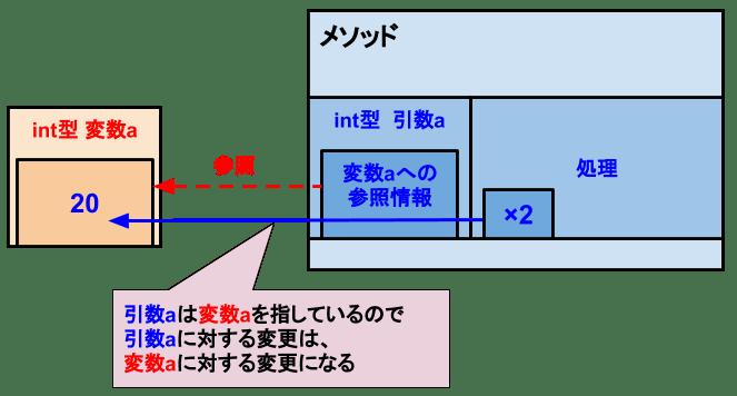 [C# メソッド]値型の参照渡し-値の変更