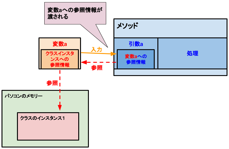 [C# メソッド]参照型の参照渡し-引数の値