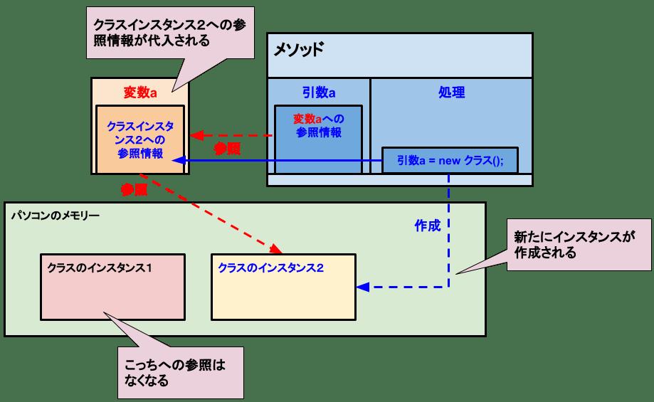 [C# メソッド]参照型の参照渡し-新しいインスタンスの作成